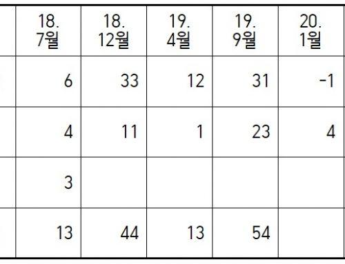 [소식지46호]계속되는 지방공무원 결원문제 비정상적 학교 운영 야기